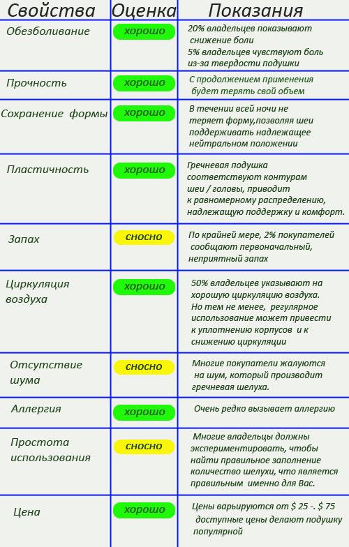 Подушка-из-гречихи-отзывы1
